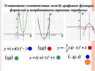 У Установите соответствие между графиком функции формулой и координатами вер