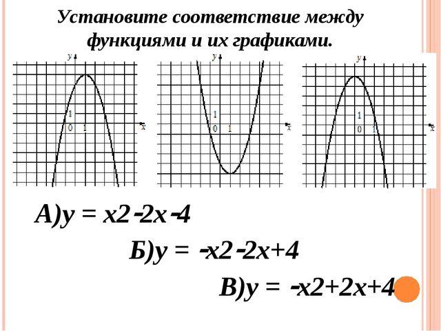 В)у = х2+2х+4 А)у = х22х4 Б)у = х22х+4 Установите соответствие между фун...
