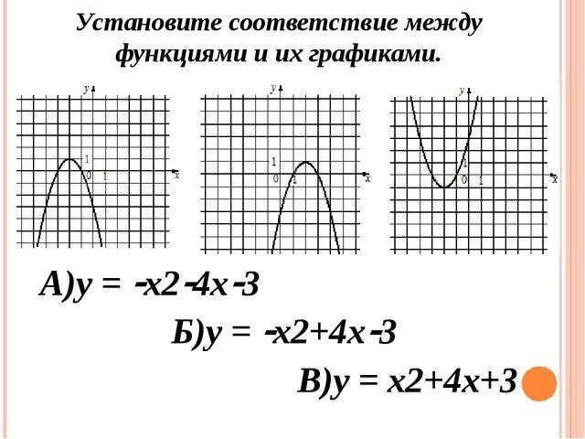 В)у = х2+4х+3 А)у = х24х3 Б)у = х2+4х3 Установите соответствие между фун...