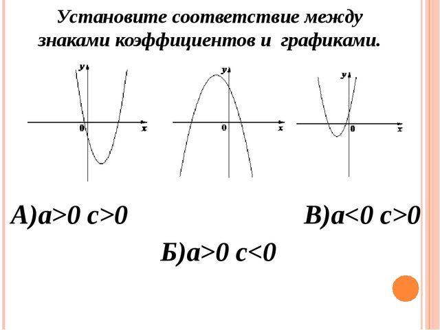 А)a>0 c>0 Установите соответствие между знаками коэффициентов и графиками. Б)...