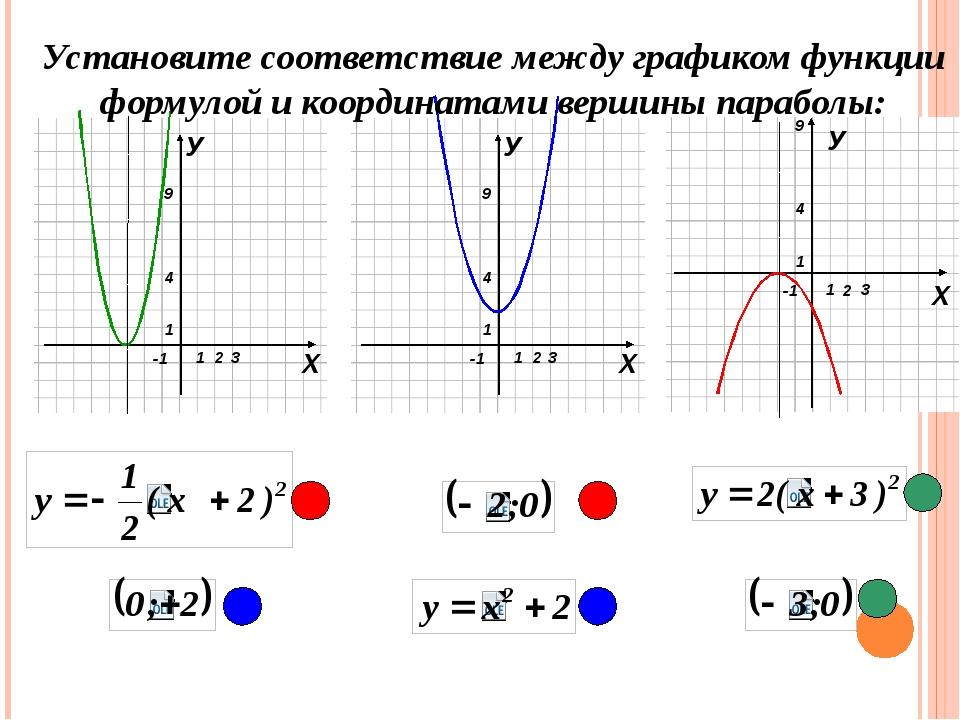 У Установите соответствие между графиком функции формулой и координатами вер...