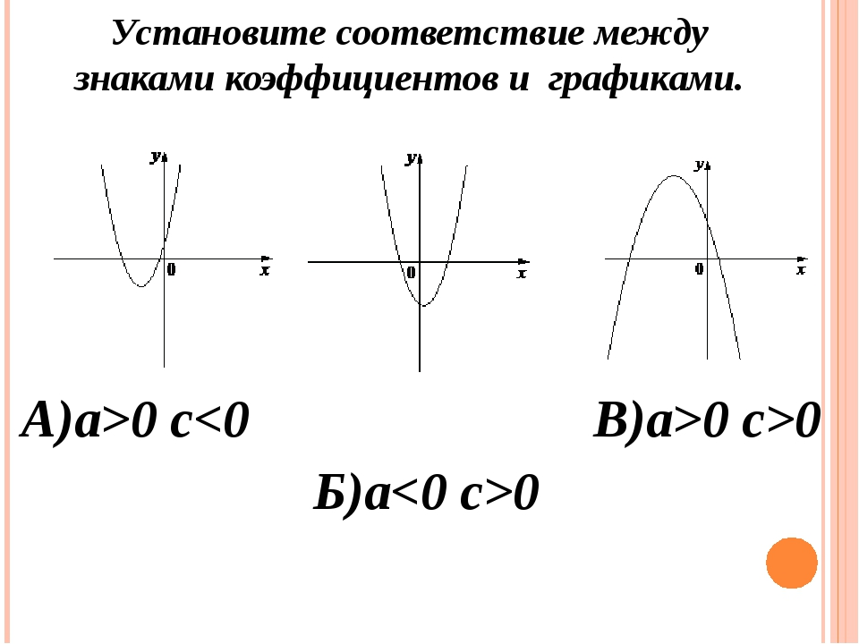 А)a>0 c0 c>0