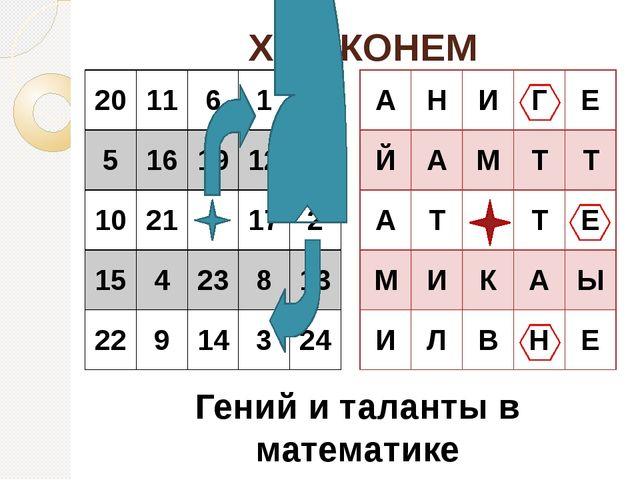 ХОД КОНЕМ Гений и таланты в математике 20 11 6 1 18 5 16 19 12 7 10 21 17 2 1...