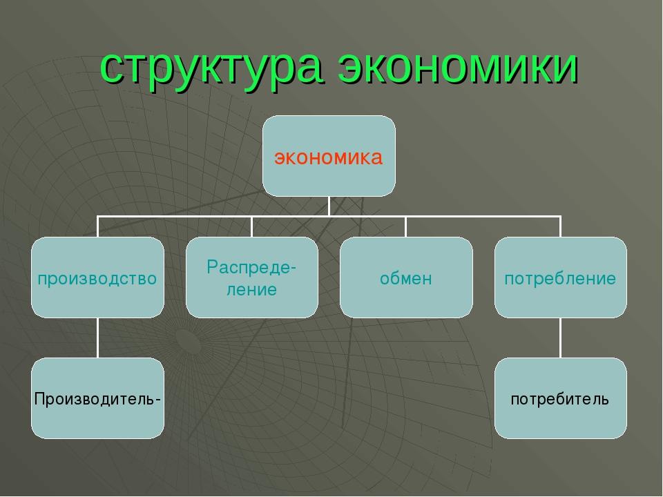структура экономики