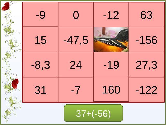 Что называется модулем числа а? Вопросы повторения. Чему равен модуль положит...