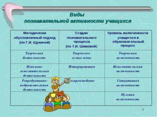 * Виды познавательной активности учащихся Методически обусловленный подход (п