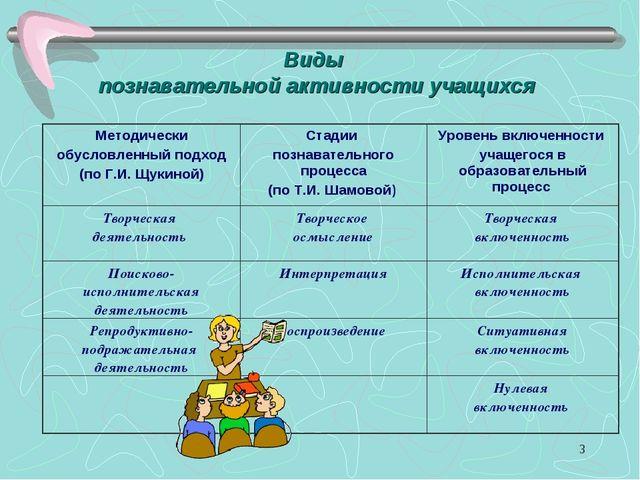 * Виды познавательной активности учащихся Методически обусловленный подход (п...