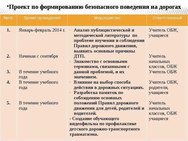 Проект по формированию безопасного поведения на дорогах №п/п Время проведения...