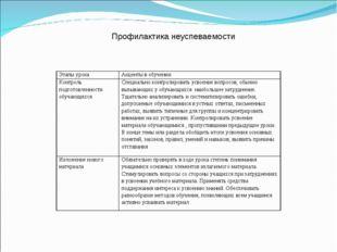 Профилактика неуспеваемости Этапы урокаАкценты в обучении Контроль подготов