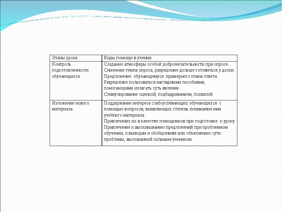 Этапы урокаВиды помощи в учении Контроль подготовленности обучающихсяСоздан...