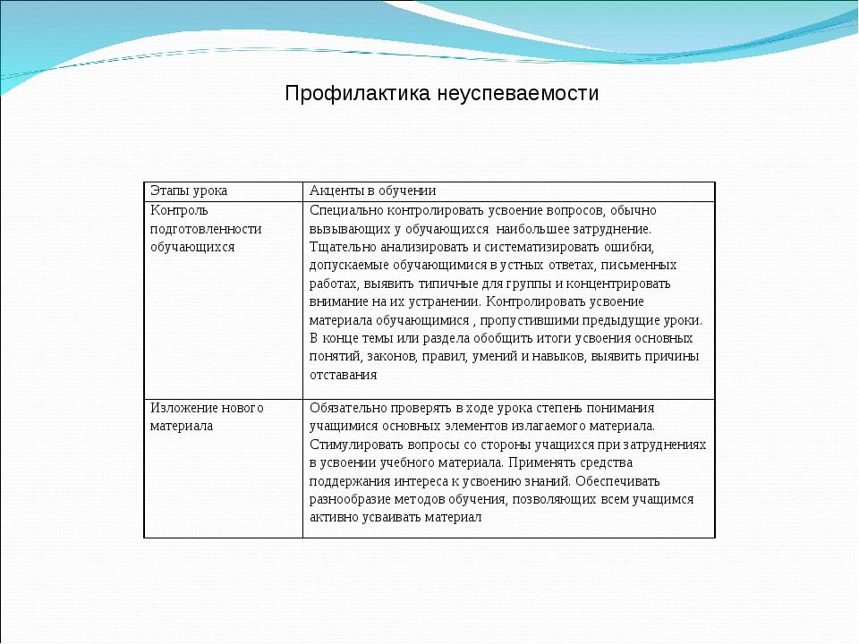 Профилактика неуспеваемости Этапы урокаАкценты в обучении Контроль подготов...