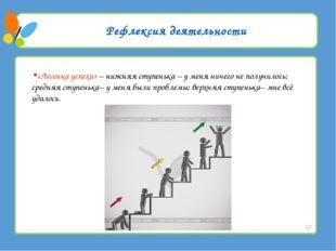 Рефлексия деятельности «Лесенка успеха» – нижняя ступенька – у меня ничего не