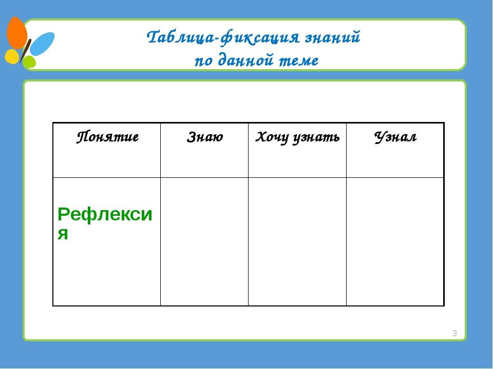 Таблица-фиксация знаний по данной теме * ПонятиеЗнаюХочу узнатьУзнал Рефле...