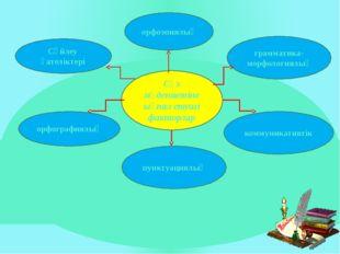 Сөз мәдениетіне ықпал етуші факторлар Сөйлеу қателіктері орфографиялық орфоэп