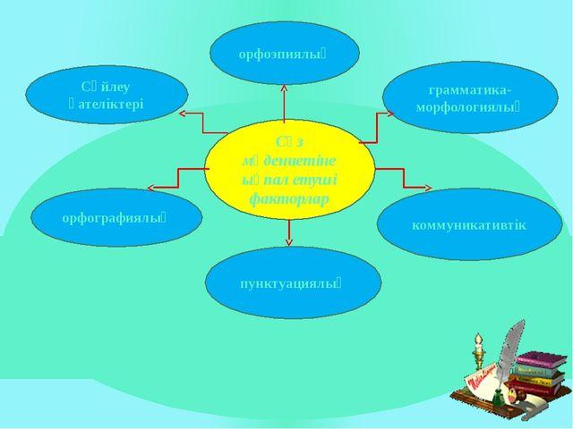 Сөз мәдениетіне ықпал етуші факторлар Сөйлеу қателіктері орфографиялық орфоэп...