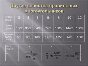 Число сторонRrS n Число сторон345681012 Сумма углов180о360о54