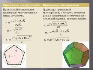Правильные многоугольникиПравильные многогранники Правильный пятиугольник- п