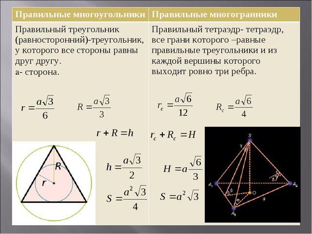 Правильные многоугольникиПравильные многогранники Правильный треугольник (ра...