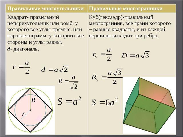 Правильные многоугольникиПравильные многогранники Квадрат- правильный четыре...