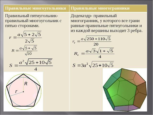 Правильные многоугольникиПравильные многогранники Правильный пятиугольник- п...