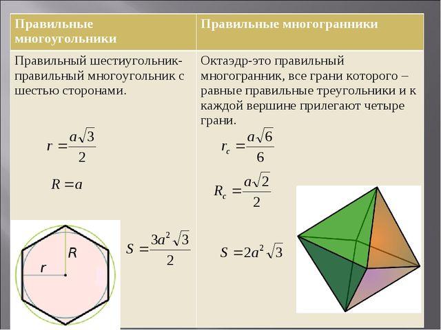 Правильные многоугольникиПравильные многогранники Правильный шестиугольник-...