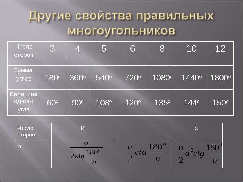 Число сторонRrS n Число сторон345681012 Сумма углов180о360о54...