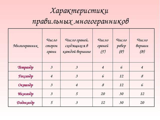 Характеристики правильных многогранников МногогранникЧисло сторон граниЧисл...