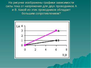 На рисунке изображены графики зависимости силы тока от напряжения для двух пр