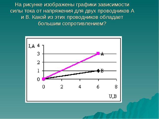 На рисунке изображены графики зависимости силы тока от напряжения для двух пр...