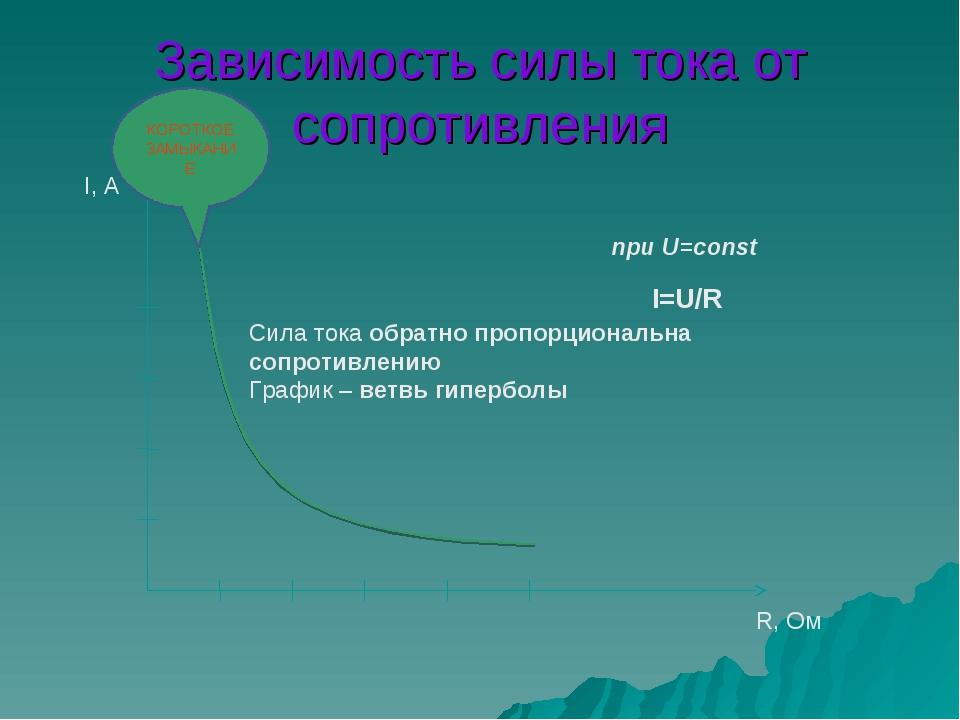 Зависимость силы тока от сопротивления КОРОТКОЕ ЗАМЫКАНИЕ Сила тока обратно п...