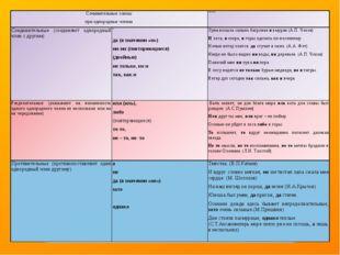 Сочинительные союзы при однородных членах Примеры Соединительные (соединяют о