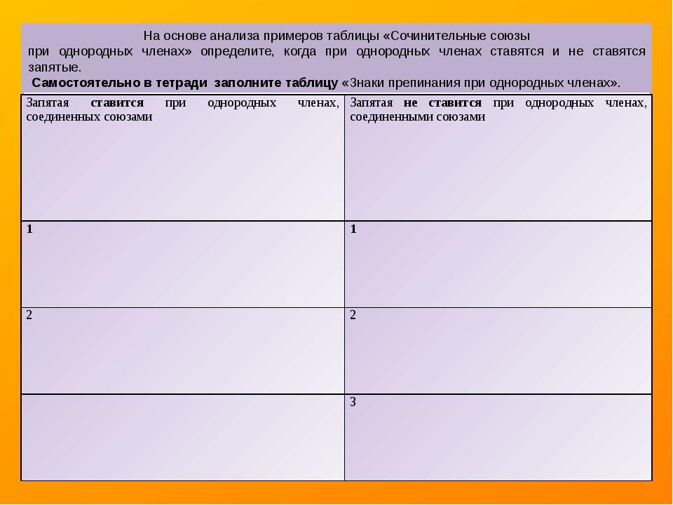 На основе анализа примеров таблицы «Сочинительные союзы при однородных членах...