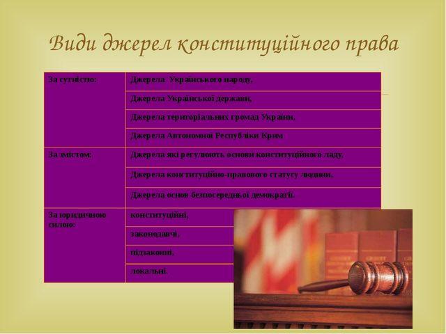 Види джерел конституційного права За сутністю: Джерела Українського народу, Д...