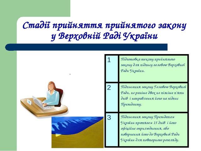 Стадії прийняття прийнятого закону у Верховній Раді України