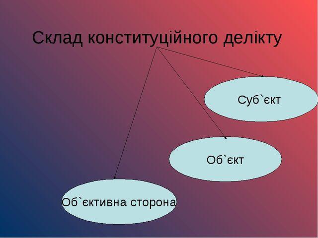 Склад конституційного делікту Об`єктивна сторона Об`єкт Суб`єкт