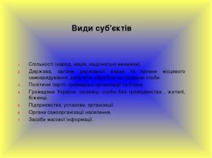 Види суб'єктів Спільності (народ, нація, національні меншини). Держава, орган
