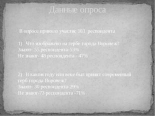 В опросе приняло участие 103 респондента 1)Что изображено на гербе города В