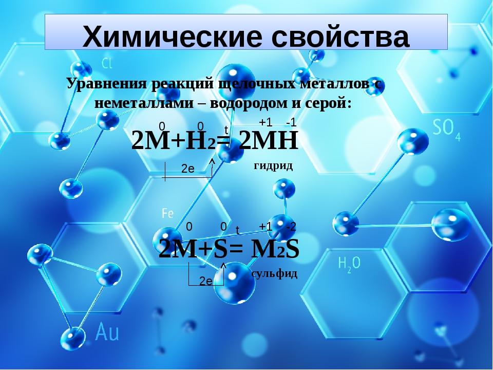 Химические свойства Уравнения реакций щелочных металлов с неметаллами – водор...