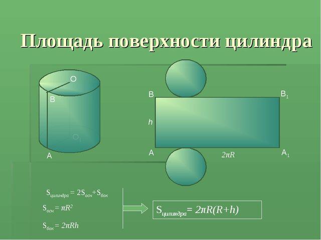 Площадь поверхности цилиндра Sцилиндра = 2Sосн+Sбок Sцилиндра= 2πR(R+h) O Sо...