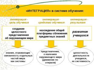 «ИНТЕГРАЦИЯ» в системе обучения: создание целостного представления об окружаю