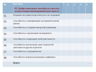 №Критерии III. Профессиональные способности учителя к осуществлению инноваци