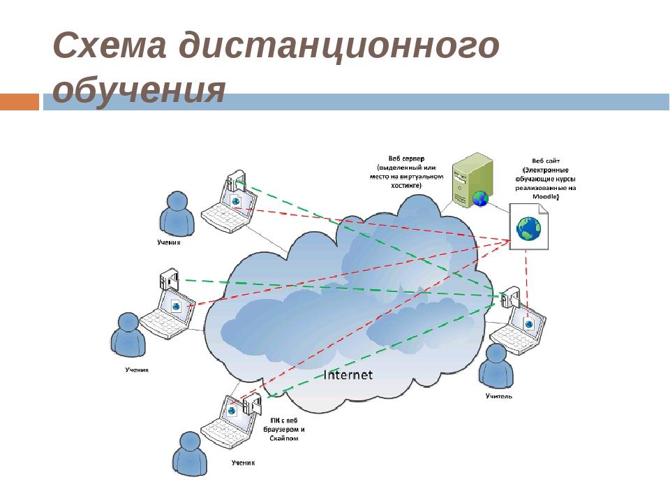 Схема дистанционного обучения