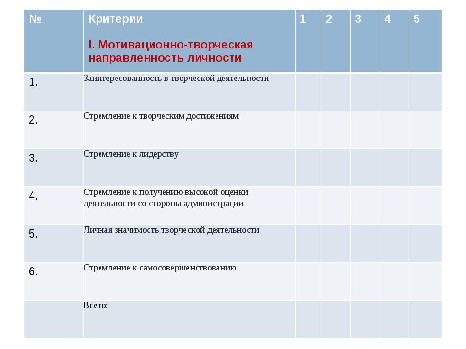 №Критерии I. Мотивационнотворческая направленность личности 12345 1.З...