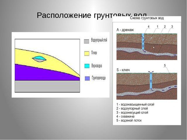 Расположение грунтовых вод.