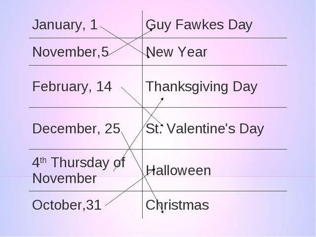 January, 1	Guy Fawkes Day November,5	New Year February, 14	Thanksgiving Day D...
