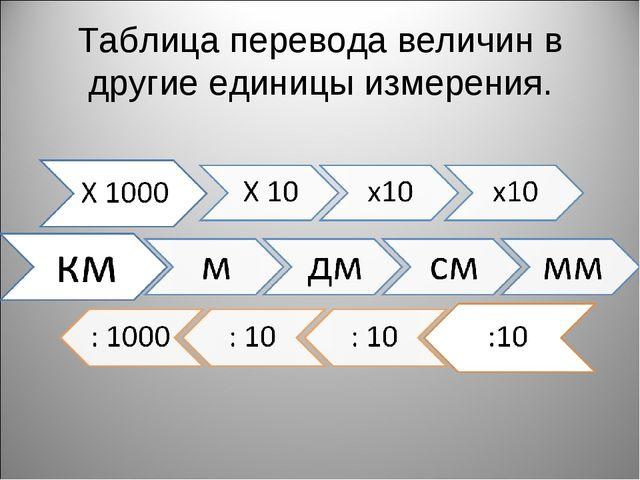 Таблица перевода величин в другие единицы измерения.
