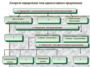 Алгоритм определения типа односоставного предложения 1. Определите состав гра