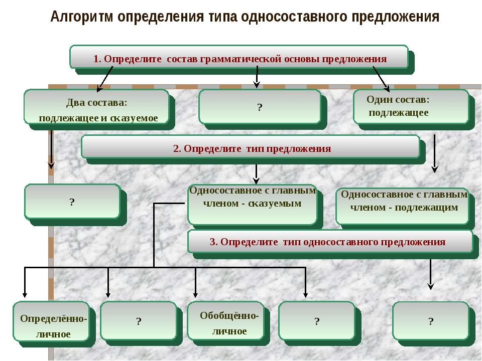 Алгоритм определения типа односоставного предложения 1. Определите состав гра...
