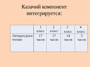 Казачий компонент интегрируется: 1 класс 2 класс 3 класс 4 класс Литературное