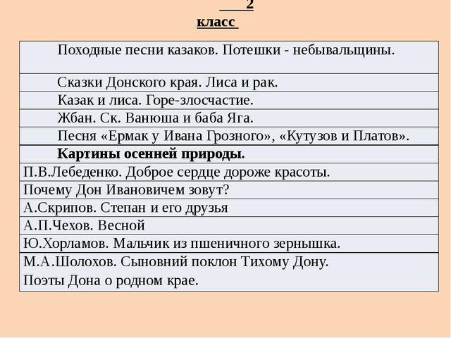 2 класс Походные песни казаков.Потешки- небывальщины. Сказки Донского края....